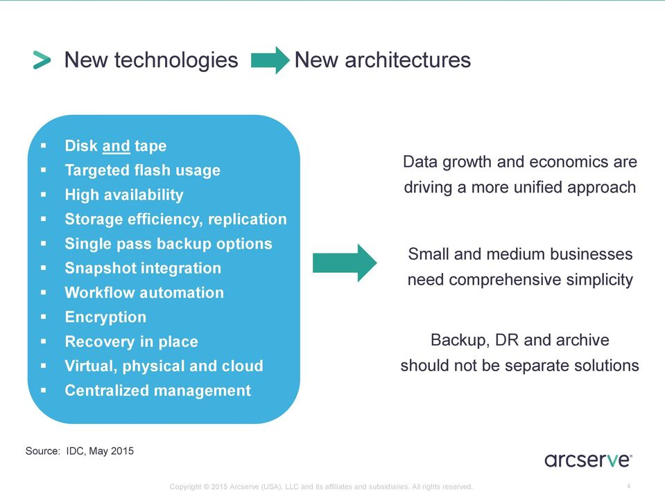 growth and economics are driving a more unified approach Small and medium businesses need comprehensive simplicity Backup, DR and archive