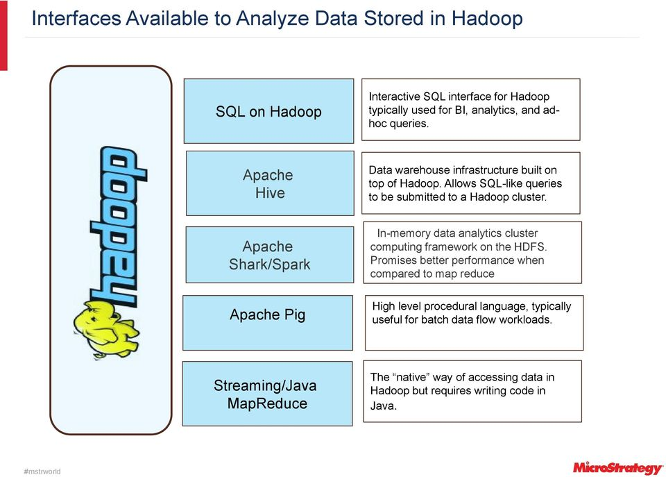 Apache Shark/Spark Apache Pig In-memory data analytics cluster computing framework on the HDFS.