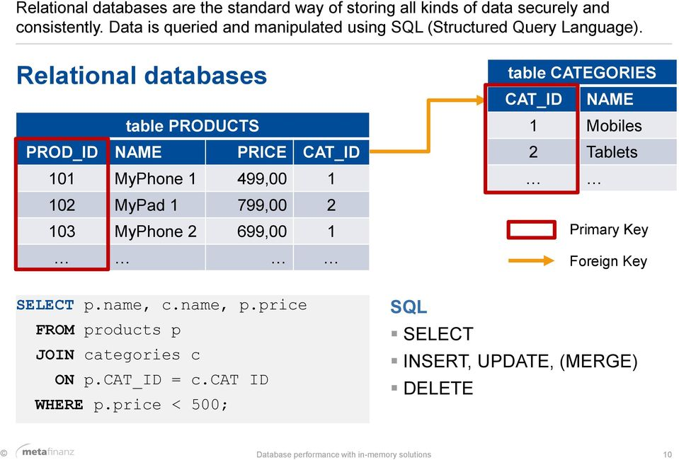 Relational databases table PRODUCTS PROD_ID NAME PRICE CAT_ID 101 MyPhone 1 499,00 1 102 MyPad 1 799,00 2 103 MyPhone 2 699,00 1 SELECT p.