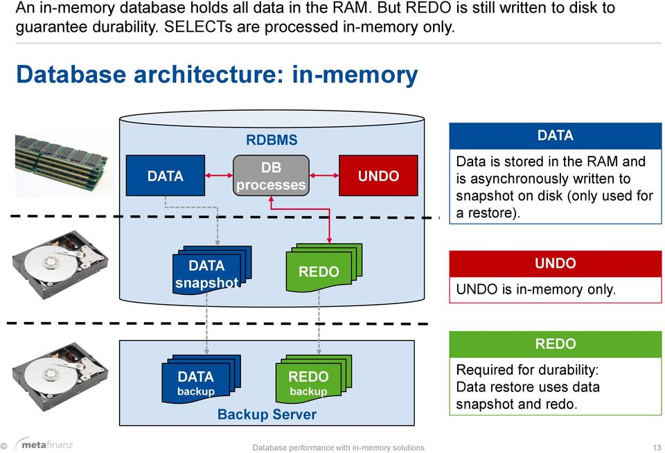 Database architecture: in-memory RDBMS DATA DATA DB processes UNDO Data is stored in the RAM and is asynchronously written to