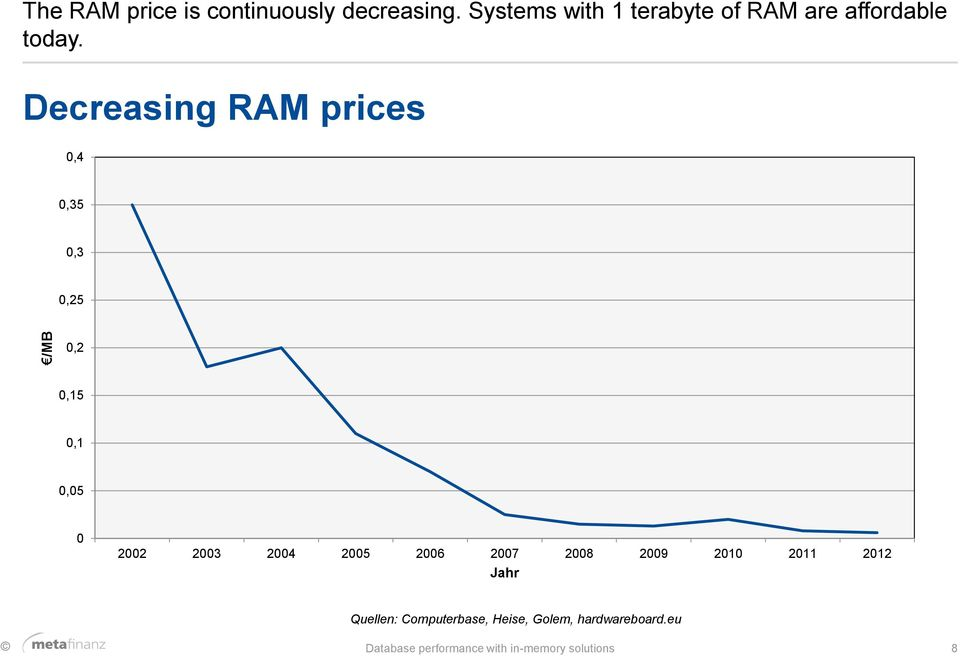 Decreasing RAM prices 0,4 0,35 0,3 0,25 0,2 0,15 0,1 0,05 0 2002 2003 2004 2005