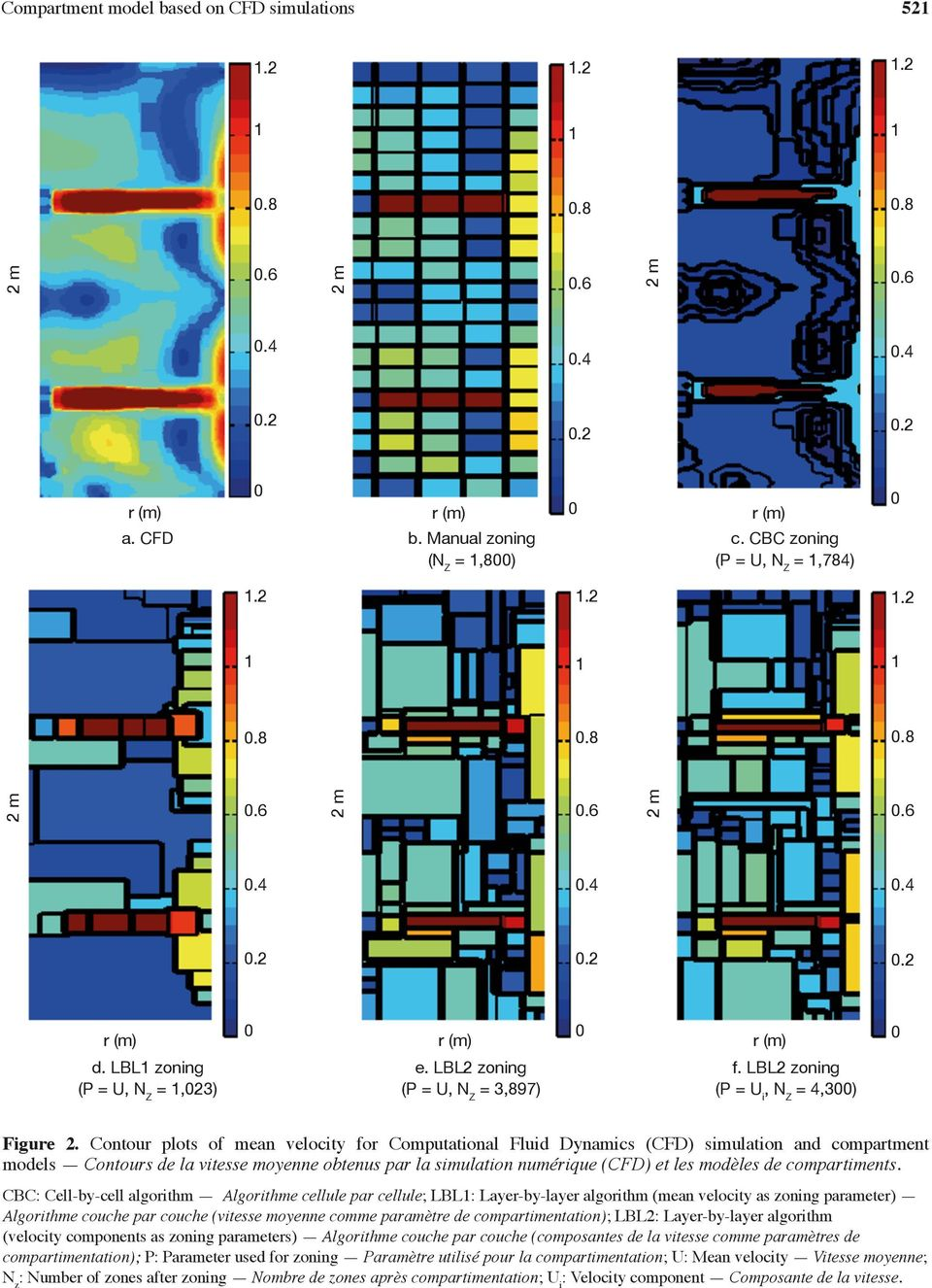 Contour plots of mean velocity for Computational Fluid Dynamics (CFD) simulation and compartment models Contours de la vitesse moyenne obtenus par la simulation numérique (CFD) et les modèles de