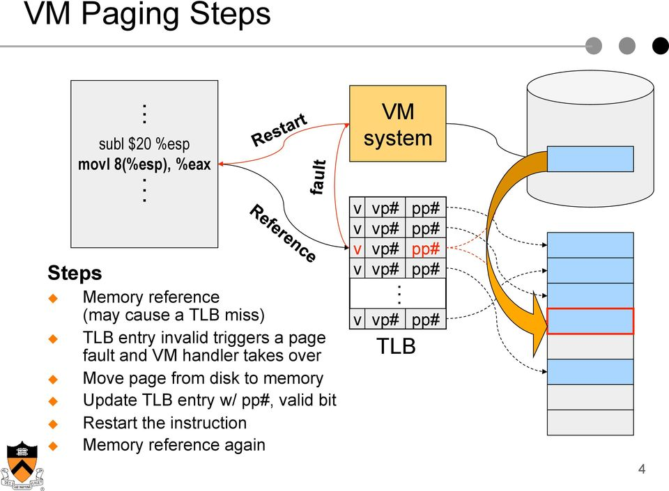 and VM handler takes over Move page from disk to memory Update TLB entry w/ pp#, valid