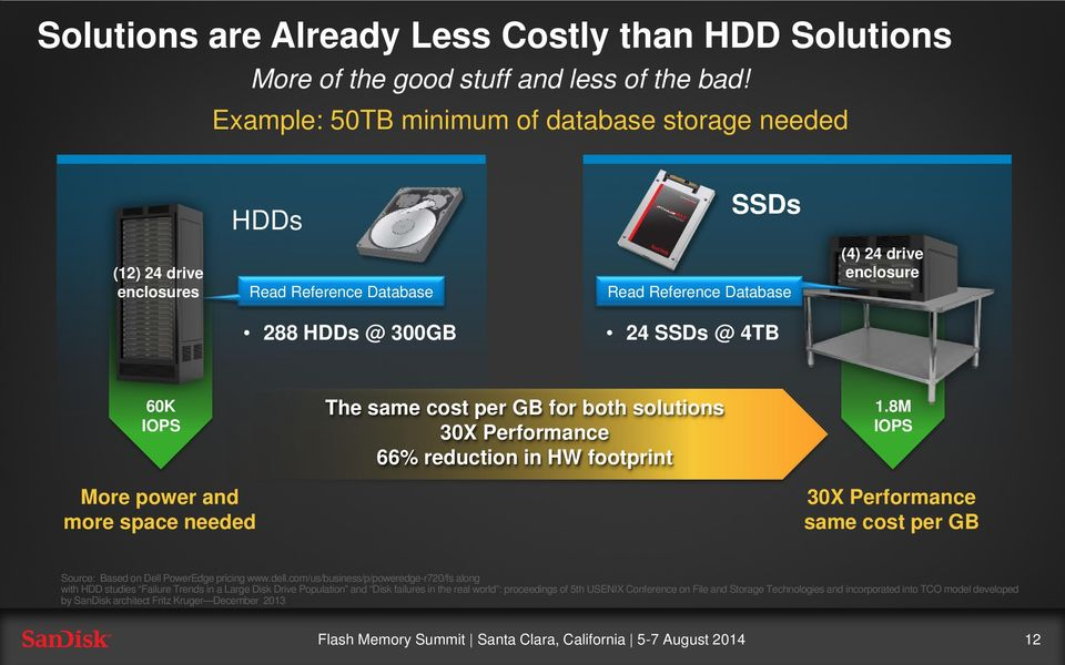 power and more space needed The same cost per GB for both solutions 30X Performance 66% reduction in HW footprint 1.
