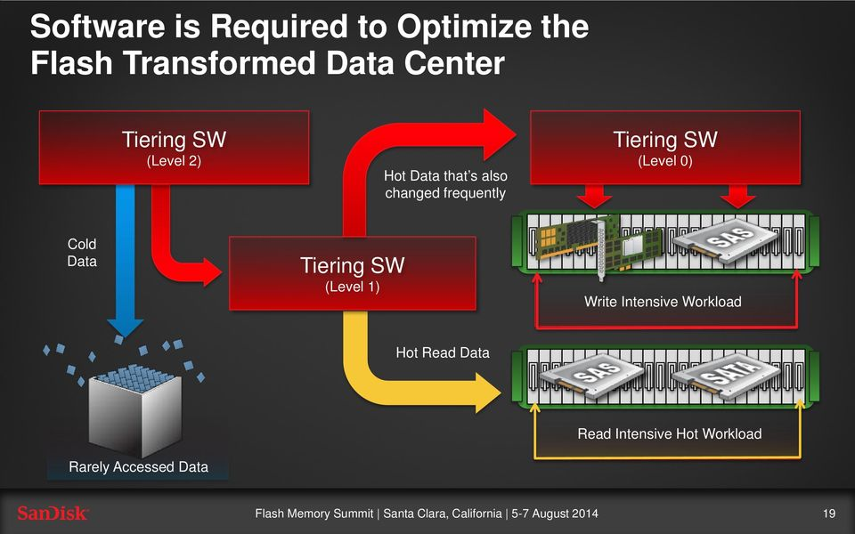 Tiering SW (Level 0) Cold Data Tiering SW (Level 1) Write Intensive