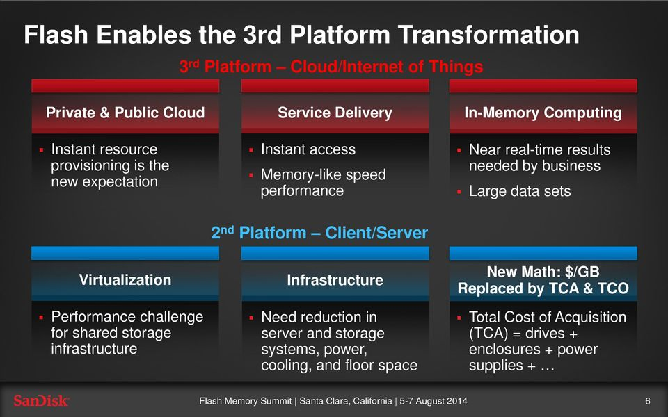 sets Virtualization Performance challenge for shared storage infrastructure 2 nd Platform Client/Server Infrastructure Need reduction in server and