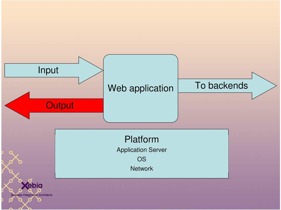 backends Output