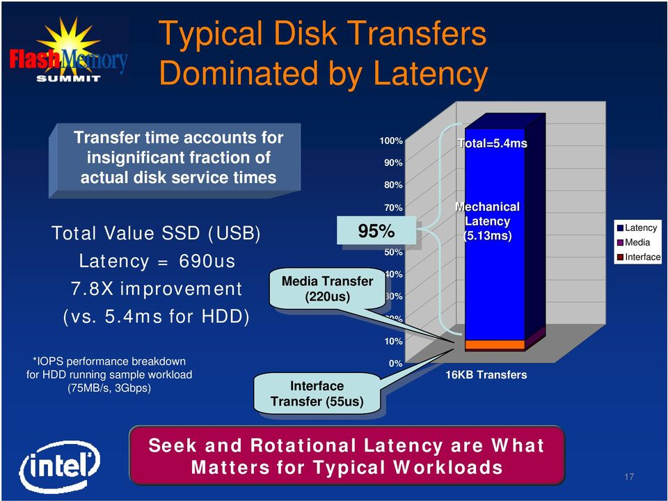4ms for HDD) 70% 95% 95% Media Media Transfer Transfer (220us) (220us) 60% 50% 40% 30% 20% Mechanical Latency (5.