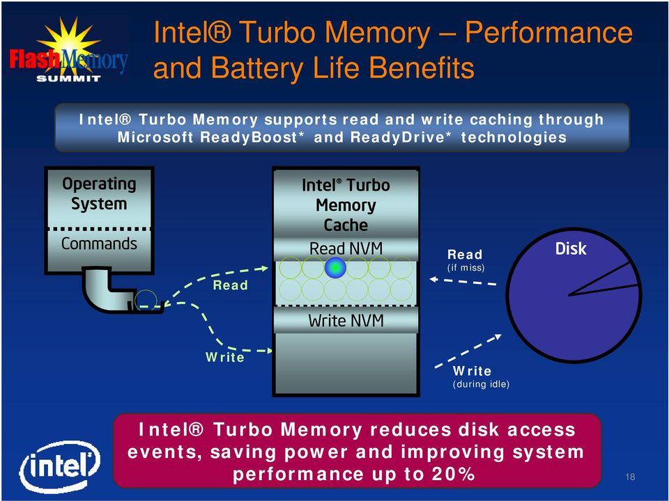 Intel Turbo Memory Cache Read NVM Read (if miss) Disk Read Write NVM Write Write (during idle)