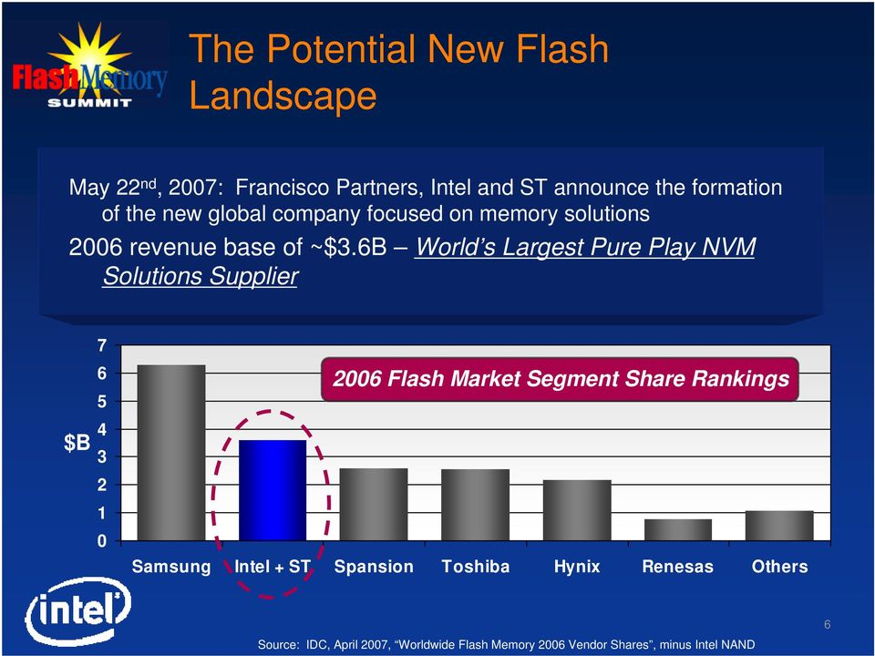 6B World s Largest Pure Play NVM Solutions Supplier 7 $B 6 5 4 3 2 1 0 2006 Flash Market Segment Share