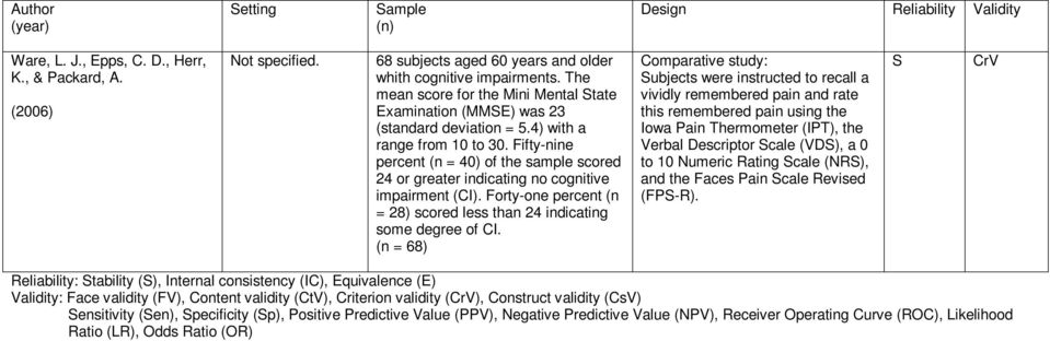 Fifty-nine percent (n = 40) of the sample scored 24 or greater indicating no cognitive impairment (CI). Forty-one percent (n = 28) scored less than 24 indicating some degree of CI.