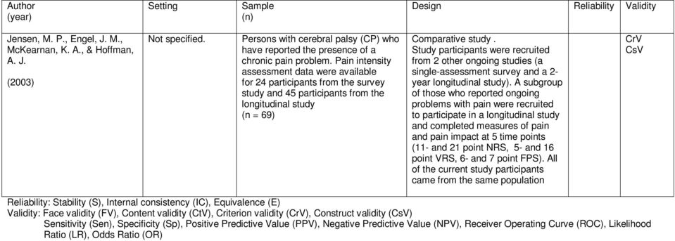 Pain intensity assessment data were available for 24 participants from the survey study and 45 participants from the longitudinal study (n = 69) Comparative study.