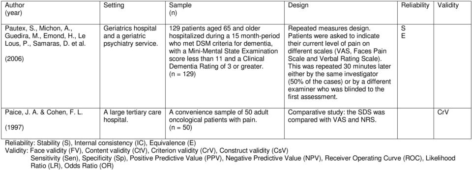 129 patients aged 65 and older hospitalized during a 15 month-period who met DSM criteria for dementia, with a Mini-Mental State Examination score less than 11 and a Clinical Dementia Rating of 3 or