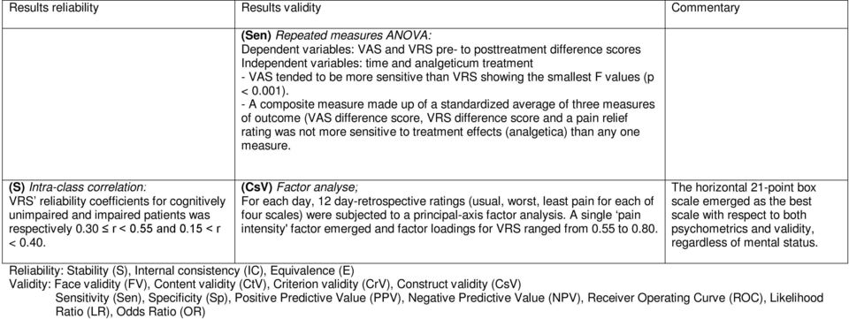 - A composite measure made up of a standardized average of three measures of outcome (VAS difference score, VRS difference score and a pain relief rating was not more sensitive to treatment effects