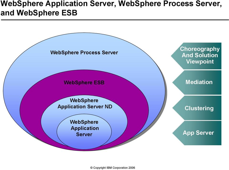 Solution Viewpoint WebSphere ESB Mediation WebSphere