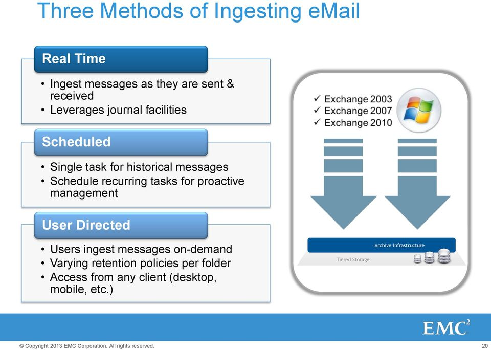 proactive management User Directed Users ingest messages on-demand Varying retention policies per