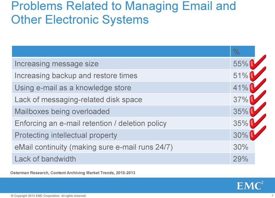overloaded 35% Enforcing an e-mail retention / deletion policy 35% Protecting intellectual property 30% email