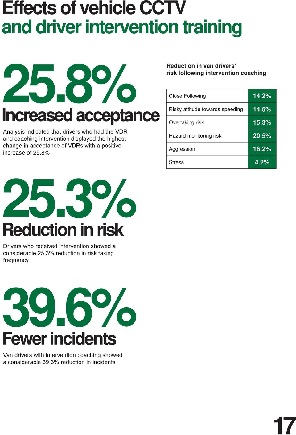 increase of 25.8% 25.3% Reduction in risk Drivers who received intervention showed a considerable 25.