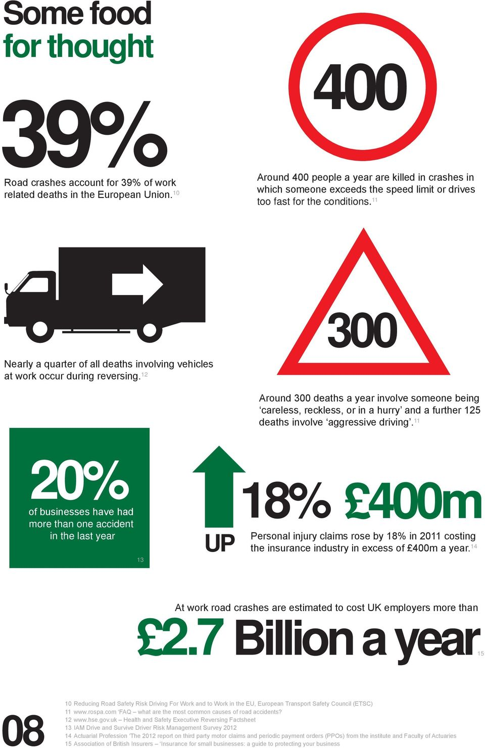 11 300 Nearly a quarter of all deaths involving vehicles at work occur during reversing.