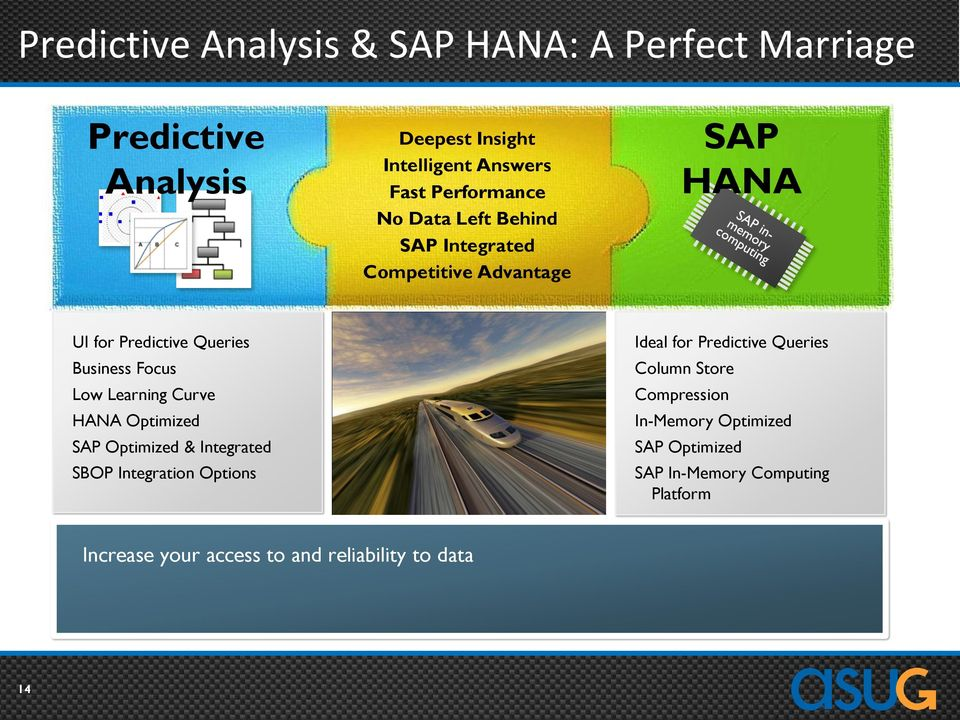 Low Learning Curve HANA Optimized SAP Optimized & Integrated SBOP Integration Options Ideal for Predictive Queries Column