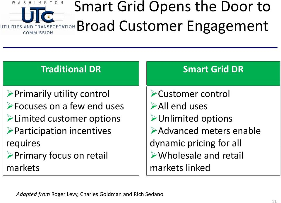 markets Smart Grid DR Customer control All end uses Unlimited options Advanced meters enable dynamic