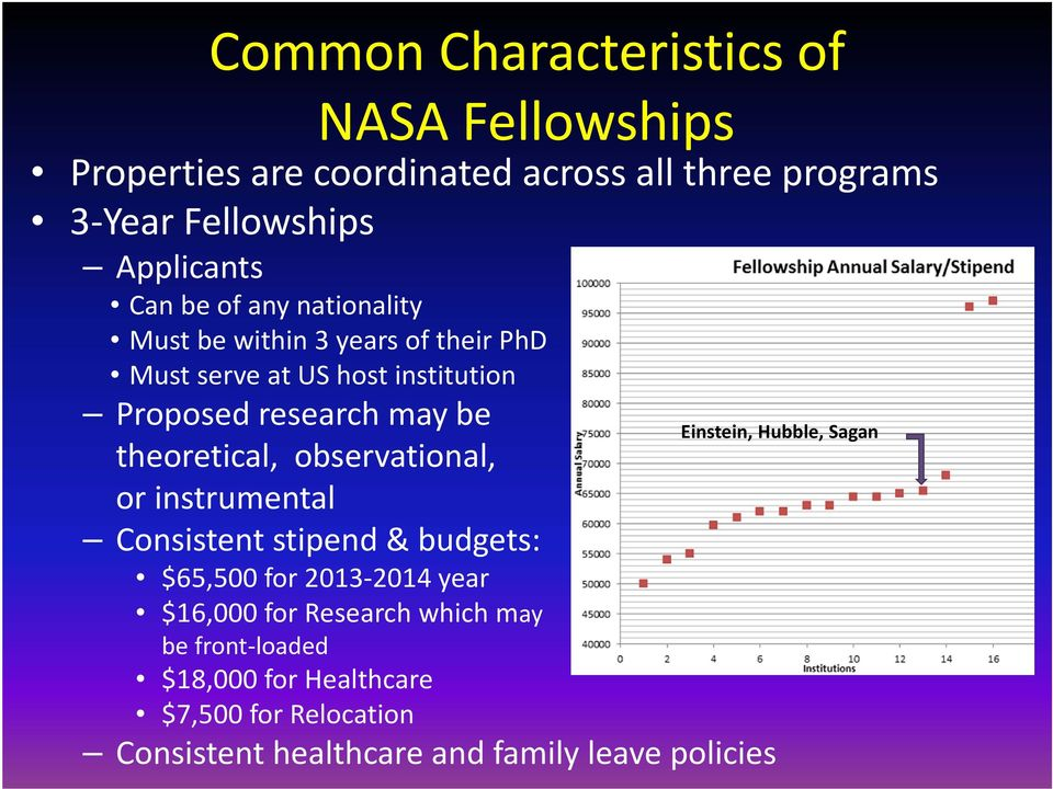 Einstein, Hubble, Sagan theoretical, observational, or instrumental Consistent stipend & budgets: $65,500 for 2013 2014 year