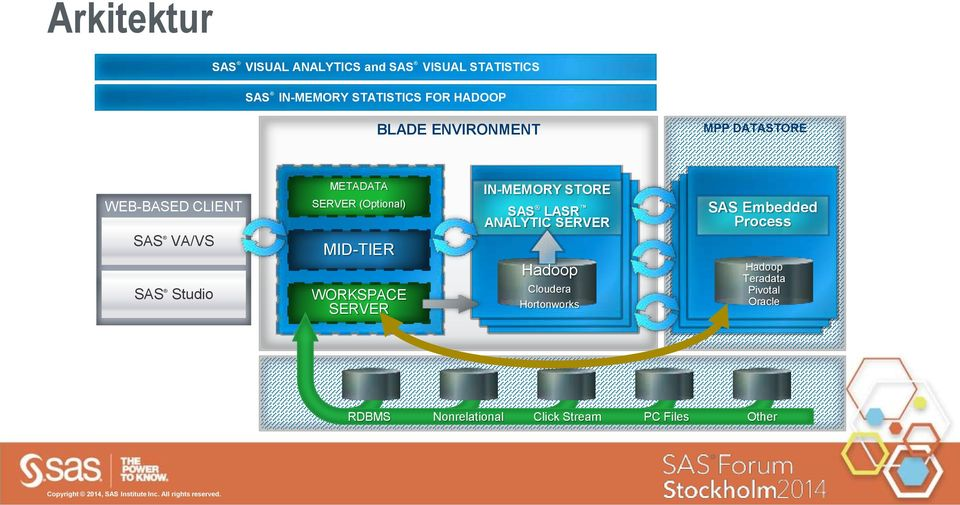 MID-TIER WORKSPACE SERVER IN-MEMORY STORE SAS LASR ANALYTIC SERVER Hadoop Cloudera Hortonworks