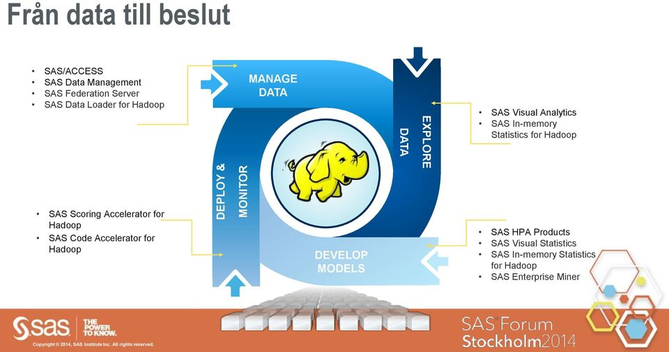 for Hadoop TEXT SAS Scoring Accelerator for Hadoop SAS Code Accelerator for Hadoop DEVELOP