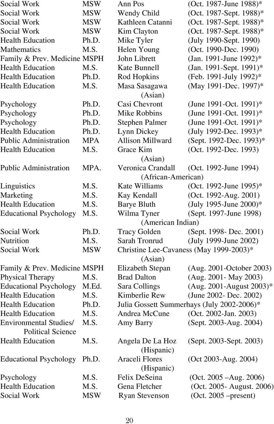 1991-Sept. 1991)* Health Education Ph.D. Rod Hopkins (Feb. 1991-July 1992)* Health Education M.S. Masa Sasagawa (May 1991-Dec. 1997)* (Asian) Psychology Ph.D. Casi Chevront (June 1991-Oct.