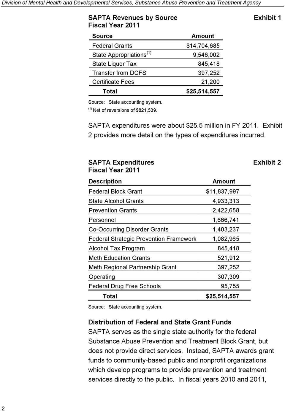 SAPTA expenditures were about $25.5 million in FY 2011. Exhibit 2 provides more detail on the types of expenditures incurred.