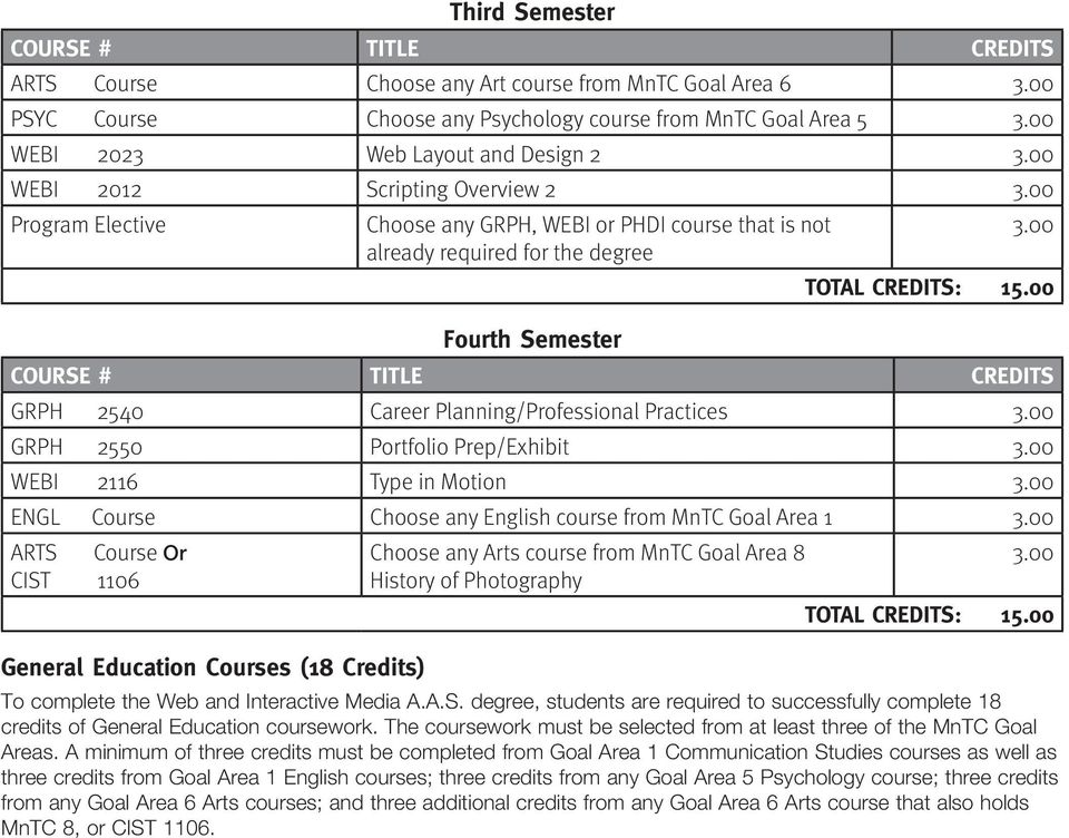 00 GRPH 2540 Career Planning/Professional Practices GRPH 2550 Portfolio Prep/Exhibit WEBI 2116 Type in Motion ENGL Course Choose any English course from MnTC Goal Area 1 ARTS Course Or CIST 1106