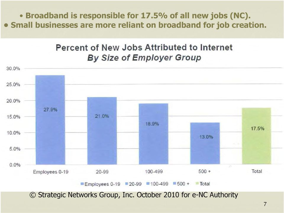 Small businesses are more reliant on broadband