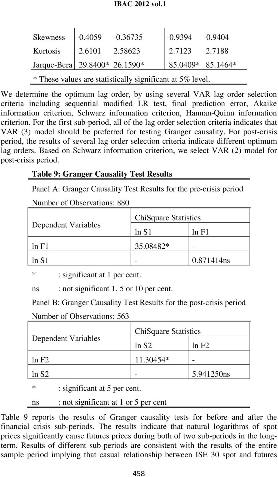 criterion, Hannan-Quinn information criterion. For the first sub-period, all of the lag order selection criteria indicates that VAR (3) model should be preferred for testing Granger causality.