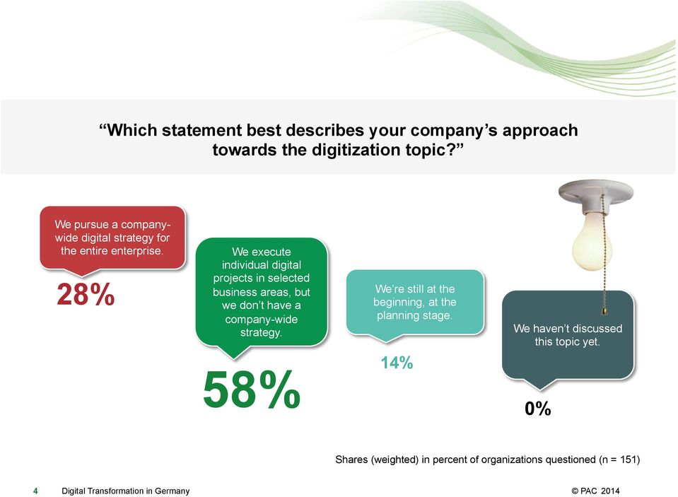 28% We execute individual digital projects in selected business areas, but we don t have a company-wide