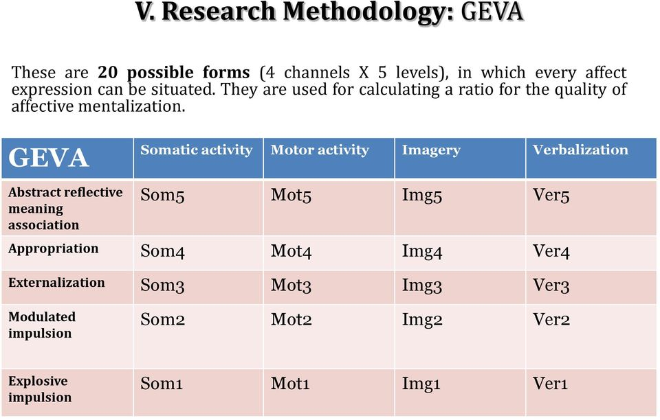 GEVA Somatic activity Motor activity Imagery Verbalization Abstract reflective meaning association Som5 Mot5 Img5 Ver5