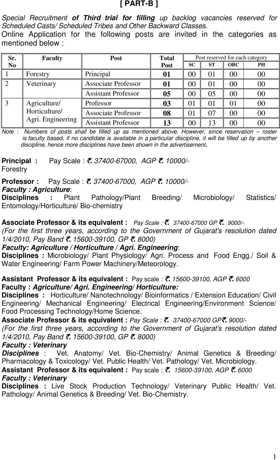 No Faculty Post Total Post Post reserved for each category SC ST OBC PH 1 Forestry Principal 01 00 01 00 00 2 Veterinary Associate Professor 01 00 01 00 00 Assistant Professor 05 00 05 00 00 3
