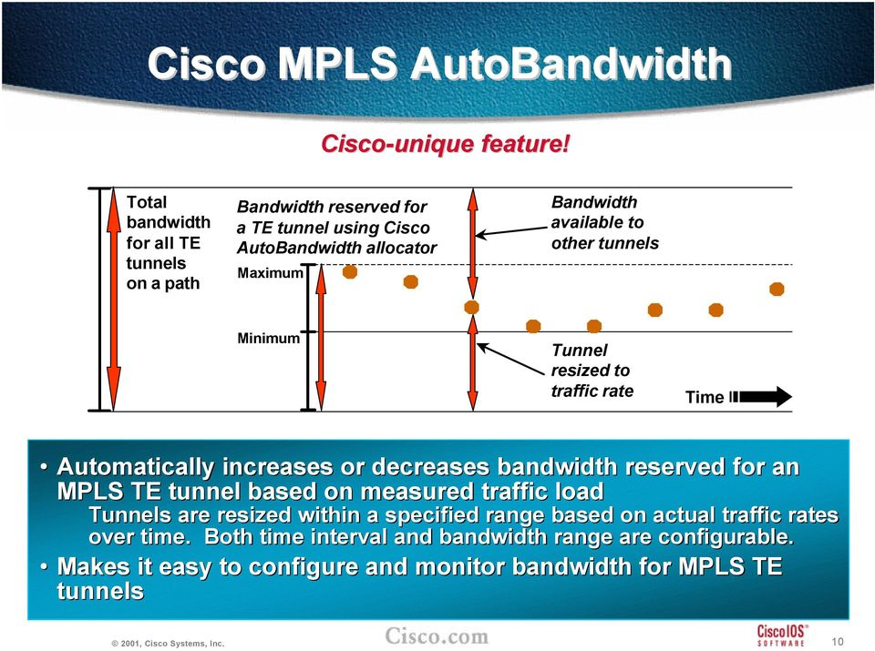 to other tunnels Minimum Tunnel resized to traffic rate Time Automatically increases or decreases bandwidth reserved for an MPLS TE tunnel