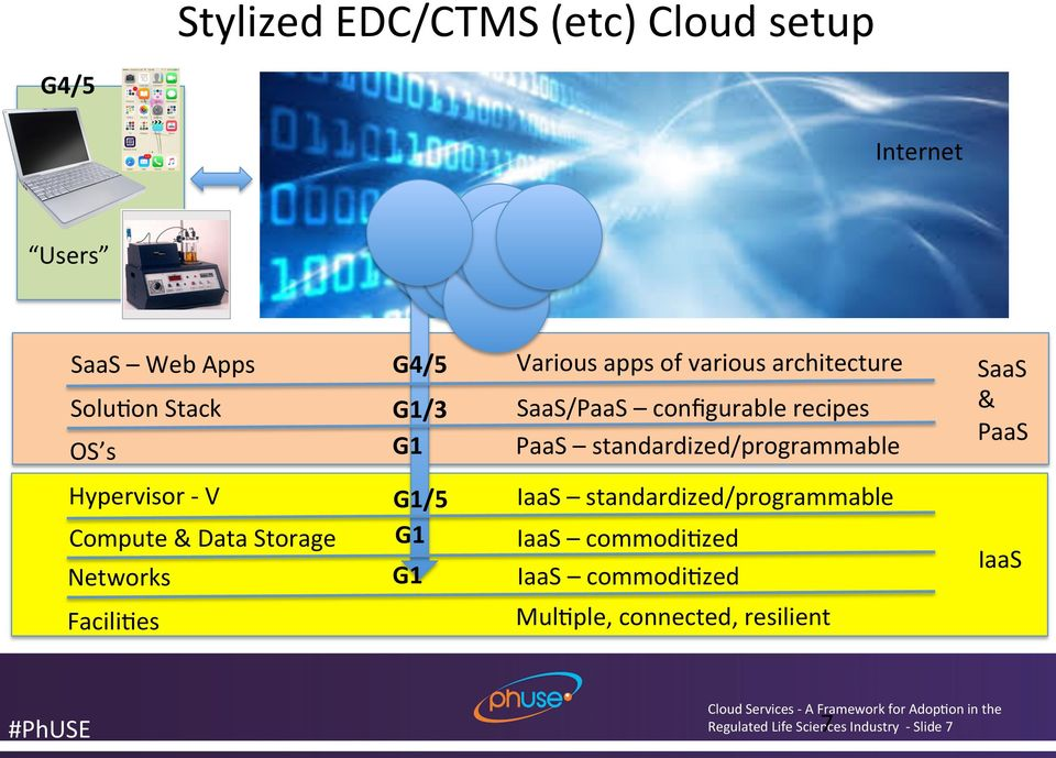 standardized/programmable OS s Hypervisor - V Compute & Data Storage Networks Facili<es G1 IaaS commodi<zed IaaS