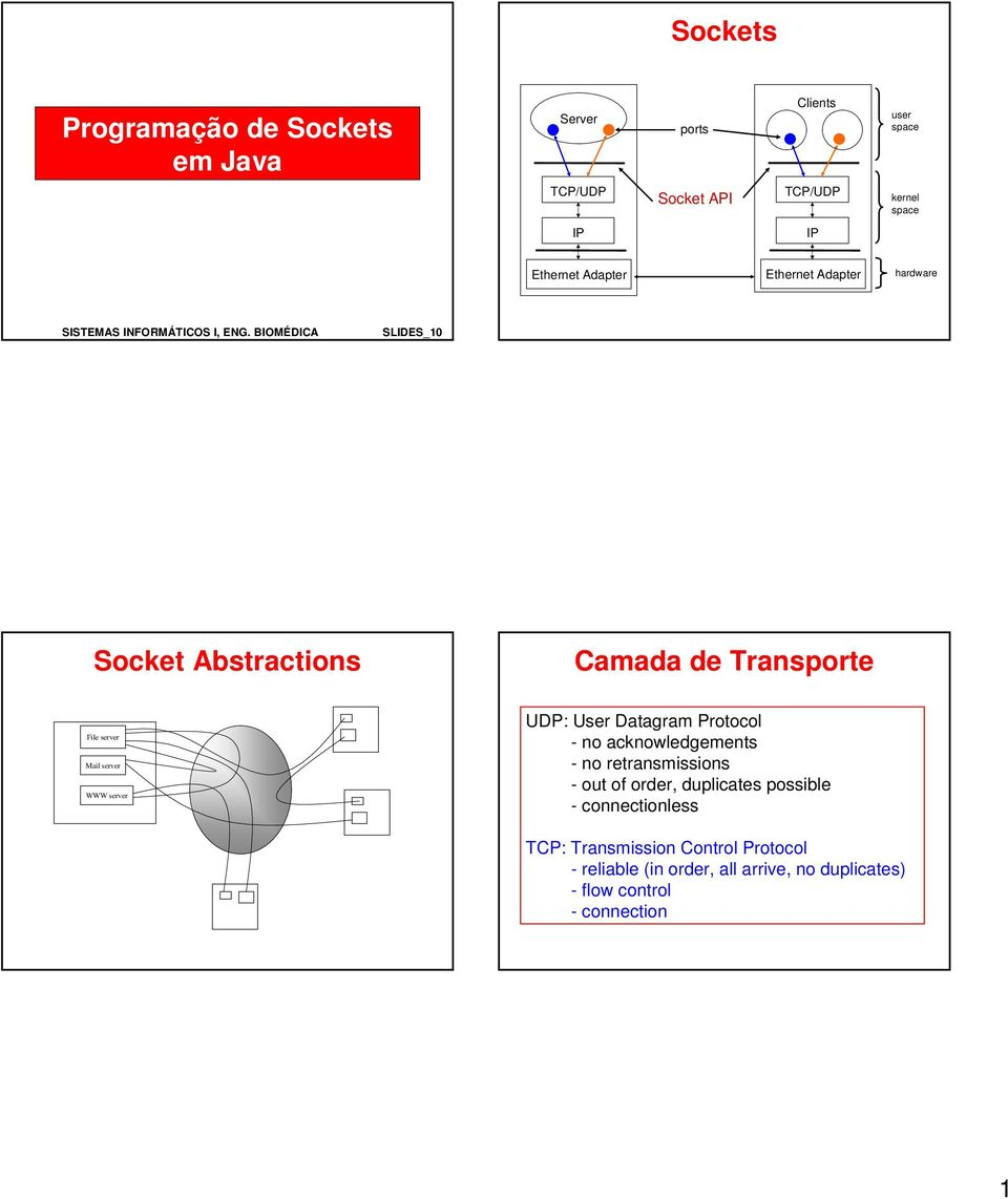 BIOMÉDIA SLIDES_10 Socket Abstractions amada de Transporte File server Mail server WWW server UDP: User Datagram Protocol - no
