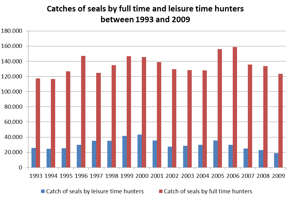Figure 14. In most years, leisure time hunters account for about 1/5 of the harvest of ringed seals in Greenland, which underpins the cultural and socio-economic importance of hunting seals.