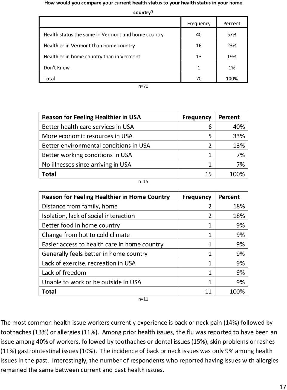 in USA Better health care services in USA 6 40% More economic resources in USA 5 33% Better environmental conditions in USA 2 13% Better working conditions in USA 1 7% No illnesses since arriving in