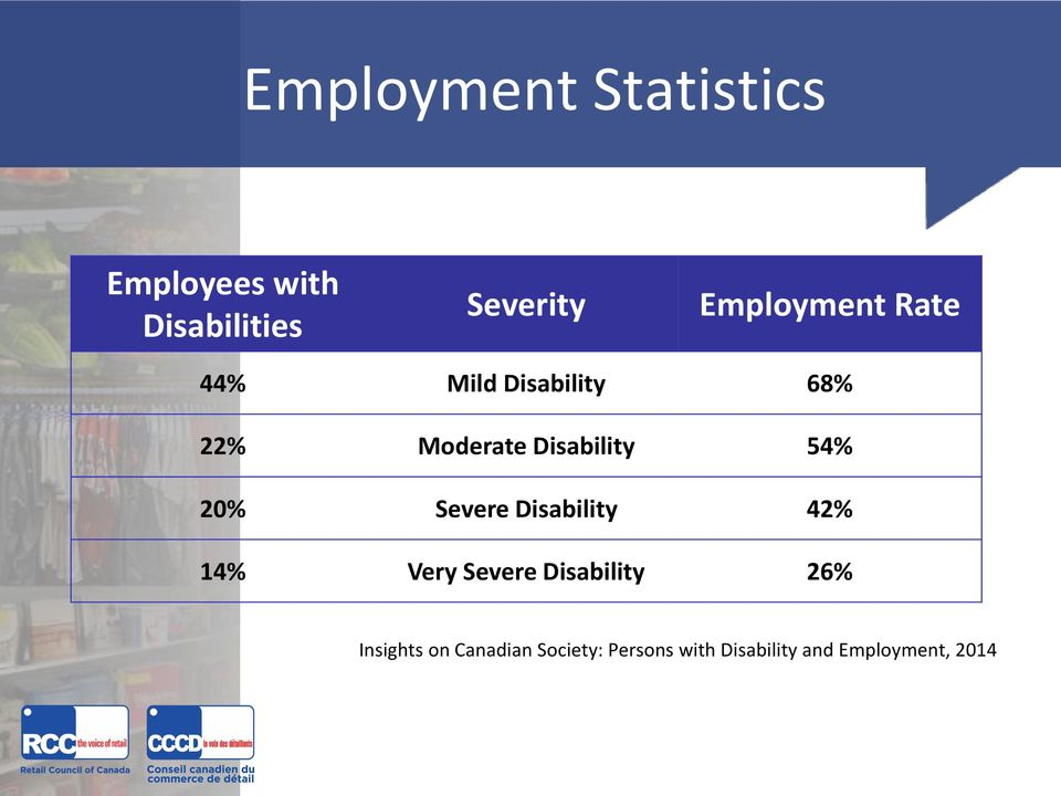 54% 20% Severe Disability 42% 14% Very Severe Disability 26%