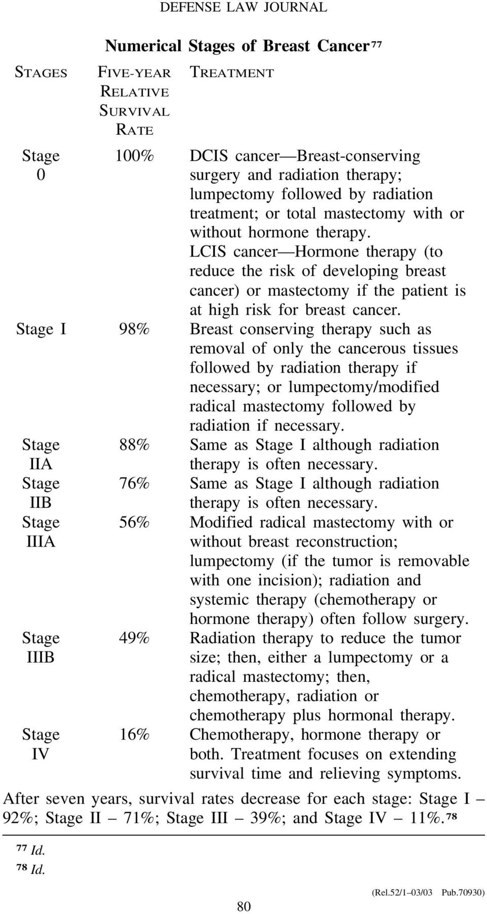 LCIS cancer Hormone therapy (to reduce the risk of developing breast cancer) or mastectomy if the patient is at high risk for breast cancer.