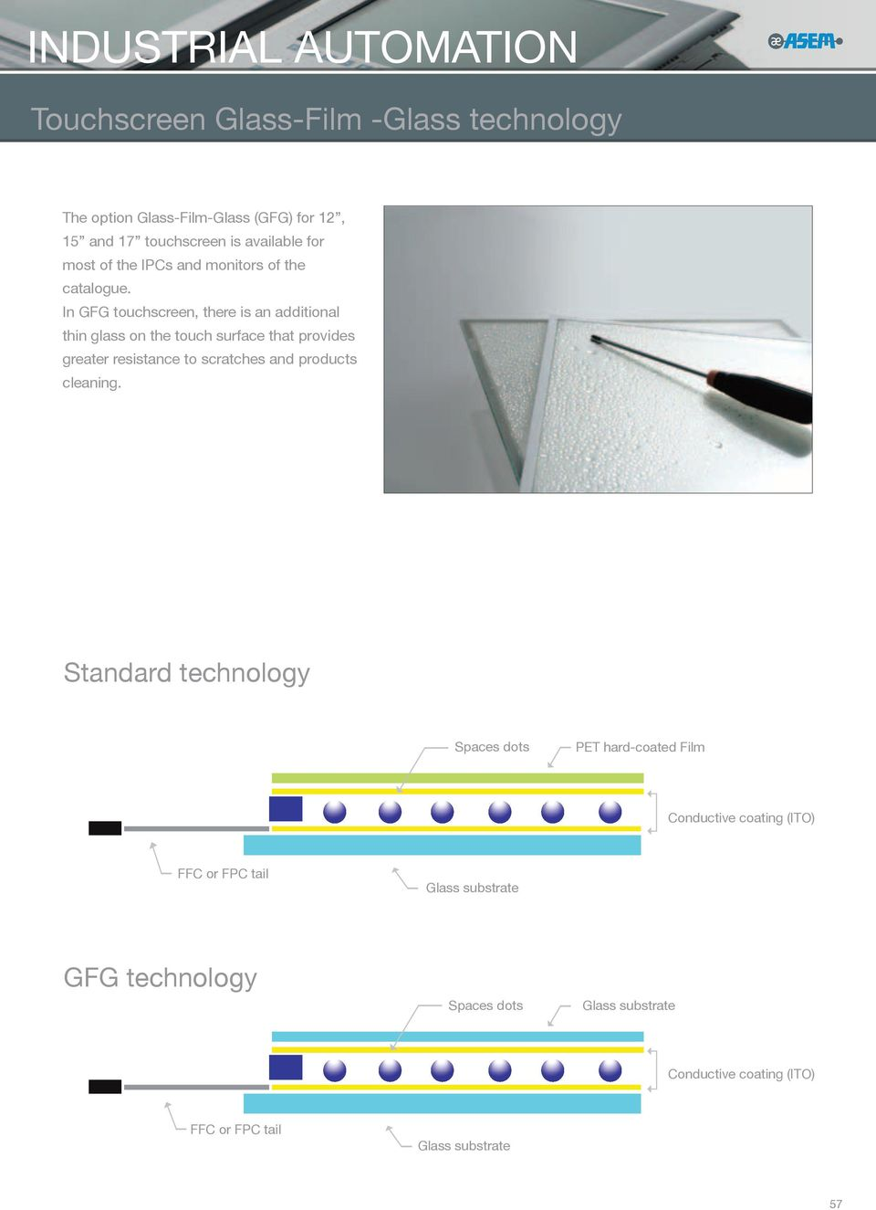 In GFG touchscreen, there is an additional thin glass on the touch surface that provides greater resistance to scratches and products