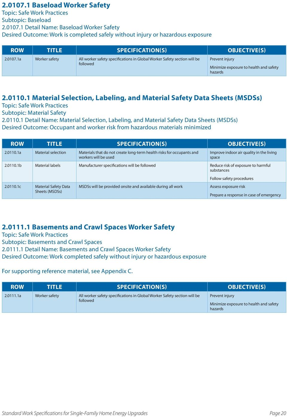 1 Material Selection, Labeling, and Material Safety Data Sheets (MSDSs) Topic: Safe Work Practices Subtopic: Material Safety 2.0110.