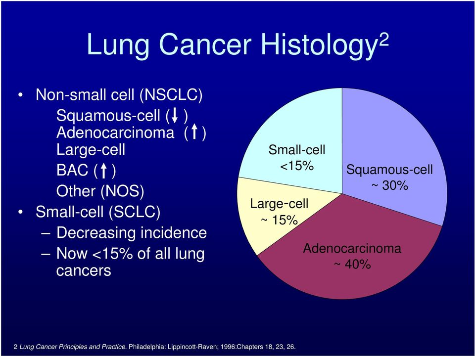 lung cancers Small-cell <15% Squamous-cell ~ 30% Large-cell ~ 15% Adenocarcinoma ~ 40% 2