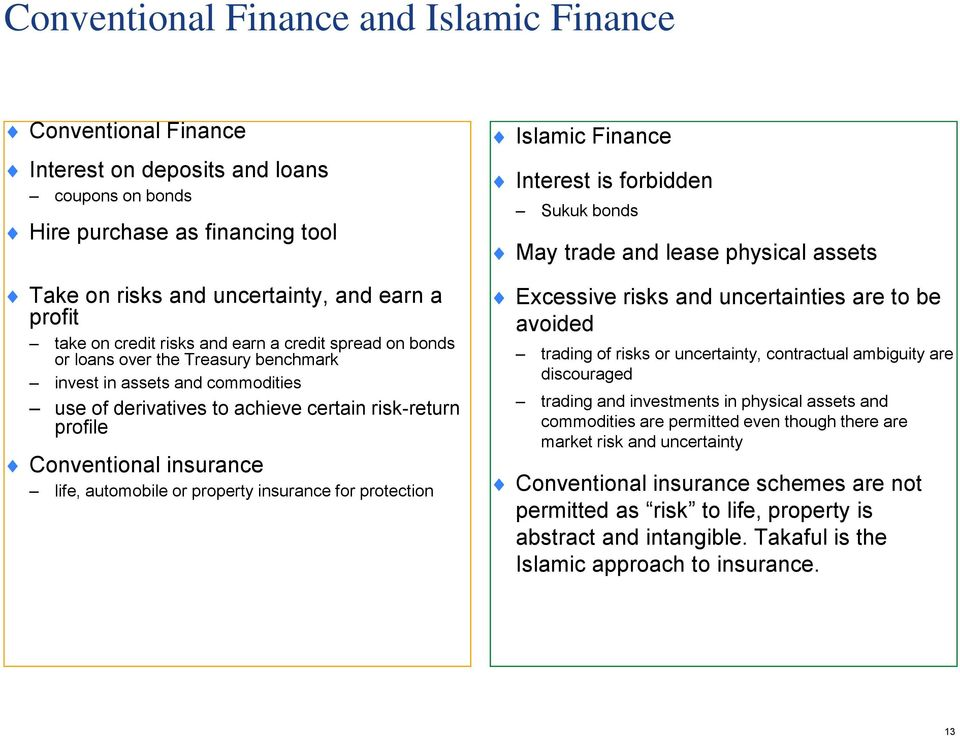 life, automobile or property insurance for protection Islamic Finance Interest is forbidden Sukuk bonds May trade and lease physical assets Excessive risks and uncertainties are to be avoided trading