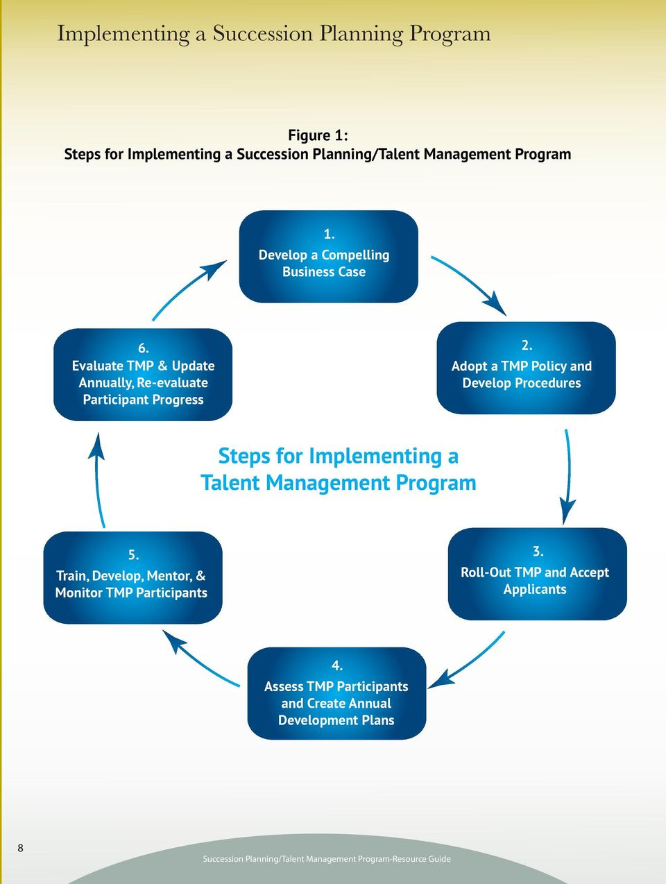 Adopt a TMP Policy and Develop Procedures Steps for Implementing a Talent Management Program 5.