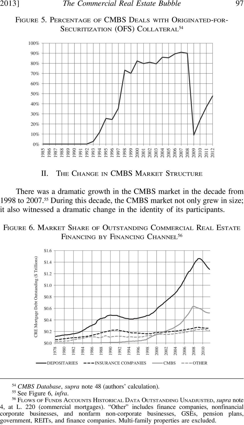 2000 2001 2002 2003 2004 2005 2006 2007 2008 2009 2010 2011 2012 II. THE CHANGE IN CMBS MARKET STRUCTURE There was a dramatic growth in the CMBS market in the decade from 1998 to 2007.