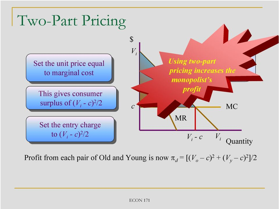 V i c The entry charge Using two-part converts consumer pricing surplus increases into the the profit monopolist